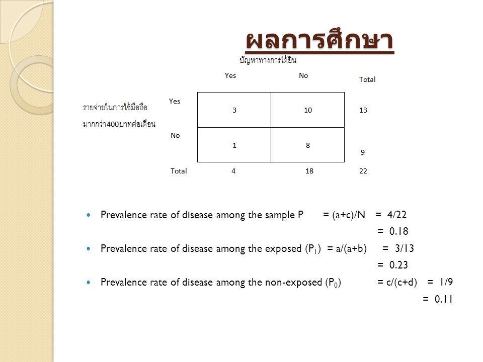 ผลการศึกษา ผลการศึกษา Prevalence rate of disease among the sample P = (a+c)/N = 4/22 = 0.18 Prevalence rate of disease among the exposed (P 1 ) = a/(a+b) = 3/13 = 0.23 Prevalence rate of disease among the non-exposed (P 0 ) = c/(c+d) = 1/9 = 0.11