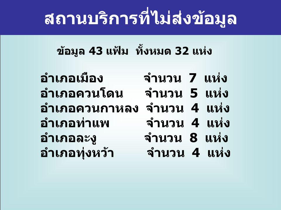 สถานบริการที่ไม่ส่งข้อมูล ข้อมูล 43 แฟ้ม ทั้งหมด 32 แห่ง อำเภอเมือง จำนวน 7 แห่ง อำเภอควนโดน จำนวน 5 แห่ง อำเภอควนกาหลง จำนวน 4 แห่ง อำเภอท่าแพ จำนวน 4 แห่ง อำเภอละงู จำนวน 8 แห่ง อำเภอทุ่งหว้า จำนวน 4 แห่ง