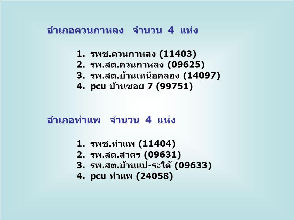 อำเภอควนกาหลง จำนวน 4 แห่ง 1.รพช.ควนกาหลง (11403) 2.