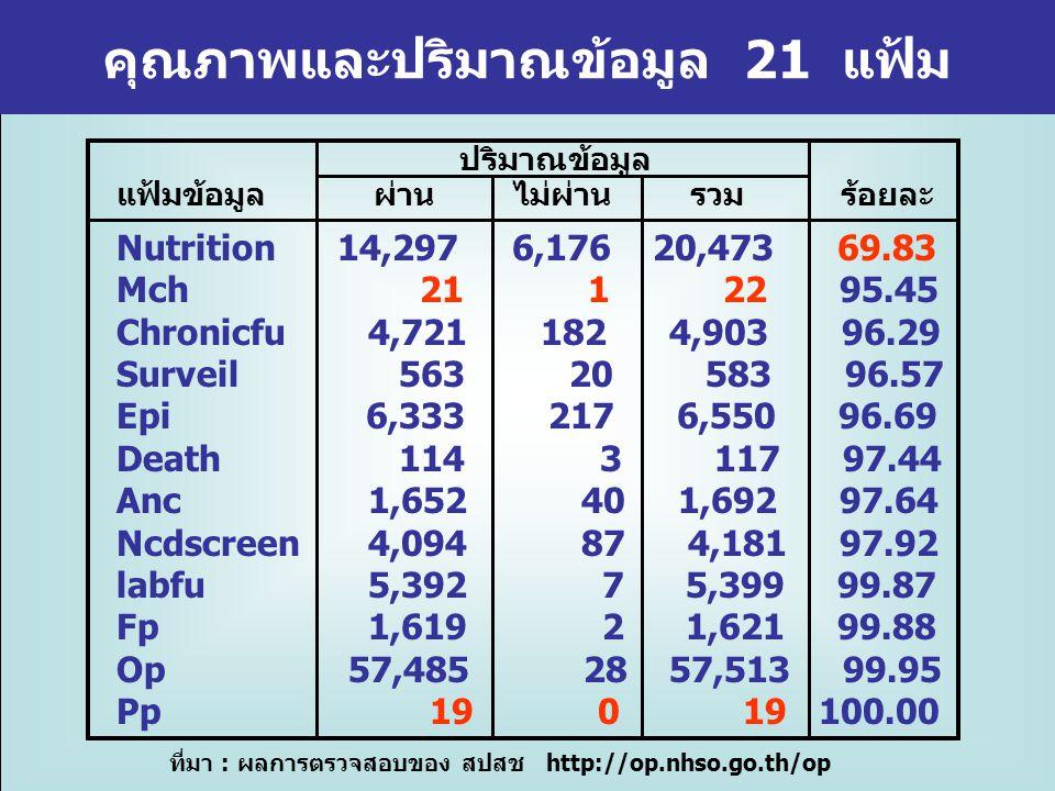 คุณภาพและปริมาณข้อมูล 21 แฟ้ม ที่มา : ผลการตรวจสอบของ สปสช http://op.nhso.go.th/op Nutrition 14,297 6,176 20,473 69.83 Mch 21 1 22 95.45 Pp 19 0 19 100.00 ปริมาณข้อมูล แฟ้มข้อมูล ผ่าน ไม่ผ่าน รวม ร้อยละ Nutrition error=nu 9242 Mch และ pp ปริมาณข้อมูลน้อย ผู้รับบริการที่มีอายุ 72 – 216 เดือน(6-18 ปี) มีวันที่รับบริการไม่อยู่ในช่วง พย.-ธค.