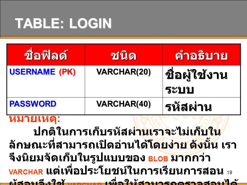 19 TABLE: LOGIN ชื่อฟิลด์ชนิดคำอธิบาย USERNAME (PK) VARCHAR(20) ชื่อผู้ใช้งาน ระบบ PASSWORD VARCHAR(40) รหัสผ่าน หมายเหตุ : ปกติในการเก็บรหัสผ่านเราจะ
