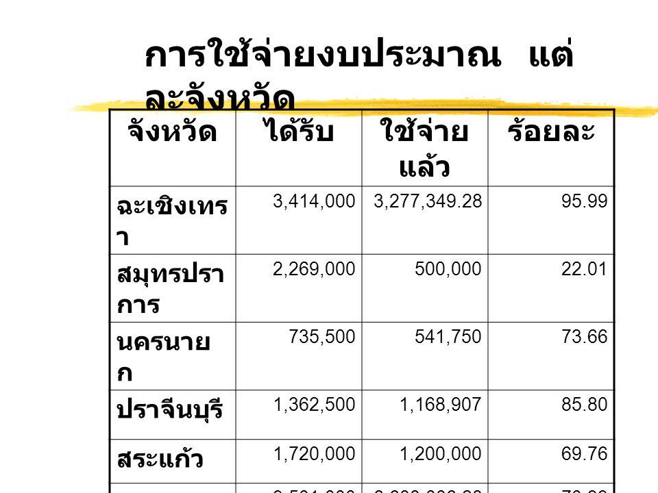 จังหวัดได้รับใช้จ่าย แล้ว ร้อยละ ฉะเชิงเทร า 3,414,0003,277,349.2895.99 สมุทรปรา การ 2,269,000500,00022.01 นครนาย ก 735,500541,75073.66 ปราจีนบุรี 1,362,5001,168,90785.80 สระแก้ว 1,720,0001,200,00069.76 รวม 9,501,0006,688,006.2870.39 การใช้จ่ายงบประมาณ แต่ ละจังหวัด
