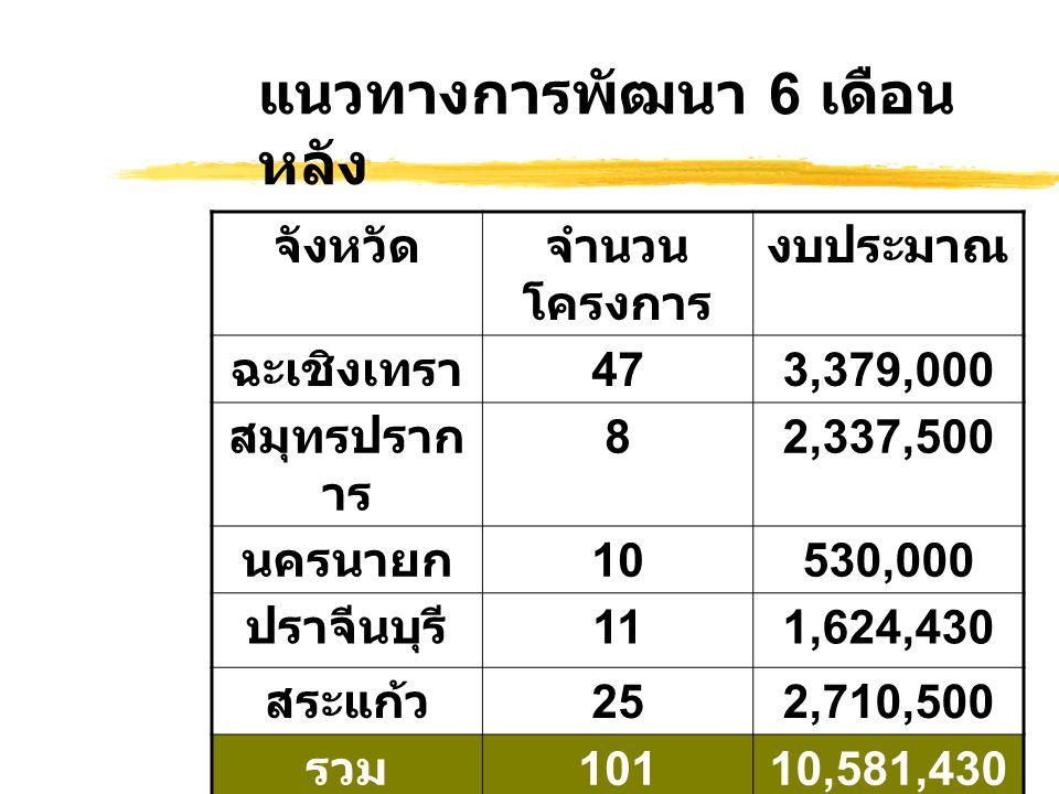 แนวทางการพัฒนา 6 เดือน หลัง จังหวัดจำนวน โครงการ งบประมาณ ฉะเชิงเทรา 473,379,000 สมุทรปราก าร 82,337,500 นครนายก 10530,000 ปราจีนบุรี 111,624,430 สระแก้ว 252,710,500 รวม 10110,581,430