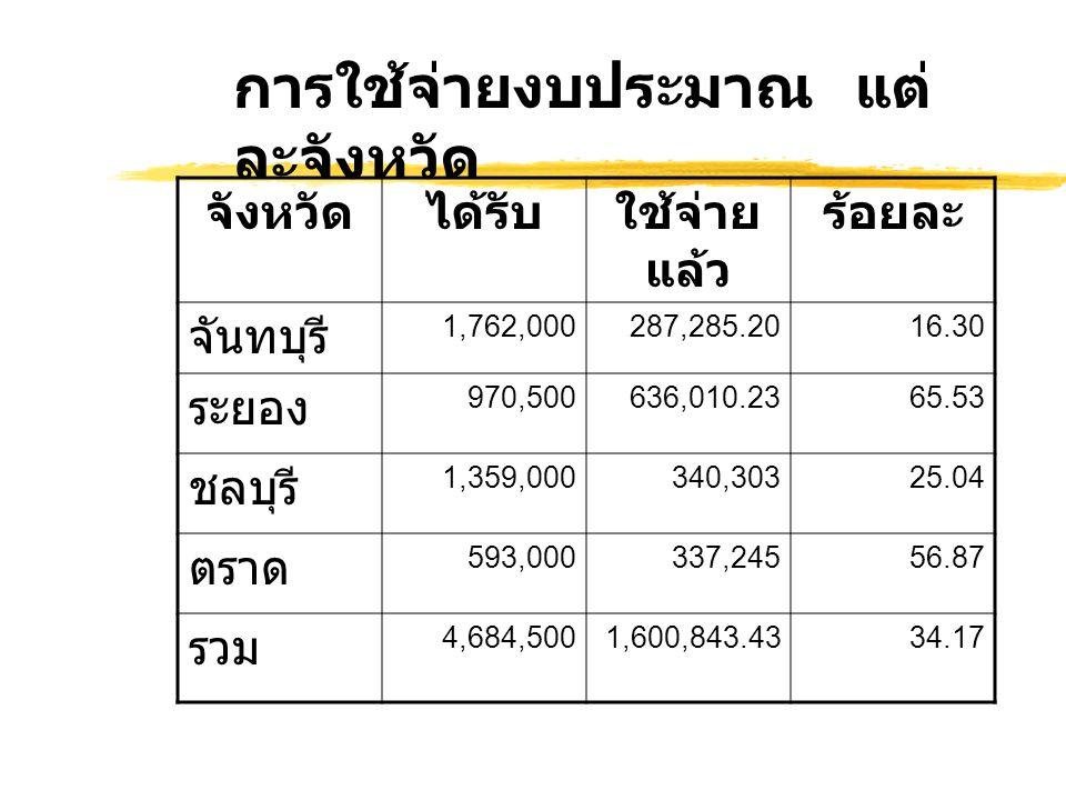 จังหวัดได้รับใช้จ่าย แล้ว ร้อยละ จันทบุรี 1,762,000287,285.2016.30 ระยอง 970,500636,010.2365.53 ชลบุรี 1,359,000340,30325.04 ตราด 593,000337,24556.87 รวม 4,684,5001,600,843.4334.17 การใช้จ่ายงบประมาณ แต่ ละจังหวัด