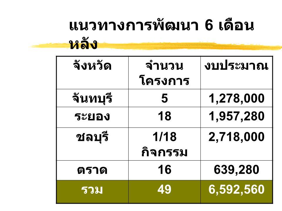 แนวทางการพัฒนา 6 เดือน หลัง จังหวัดจำนวน โครงการ งบประมาณ จันทบุรี 51,278,000 ระยอง 181,957,280 ชลบุรี 1/18 กิจกรรม 2,718,000 ตราด 16639,280 รวม 496,592,560
