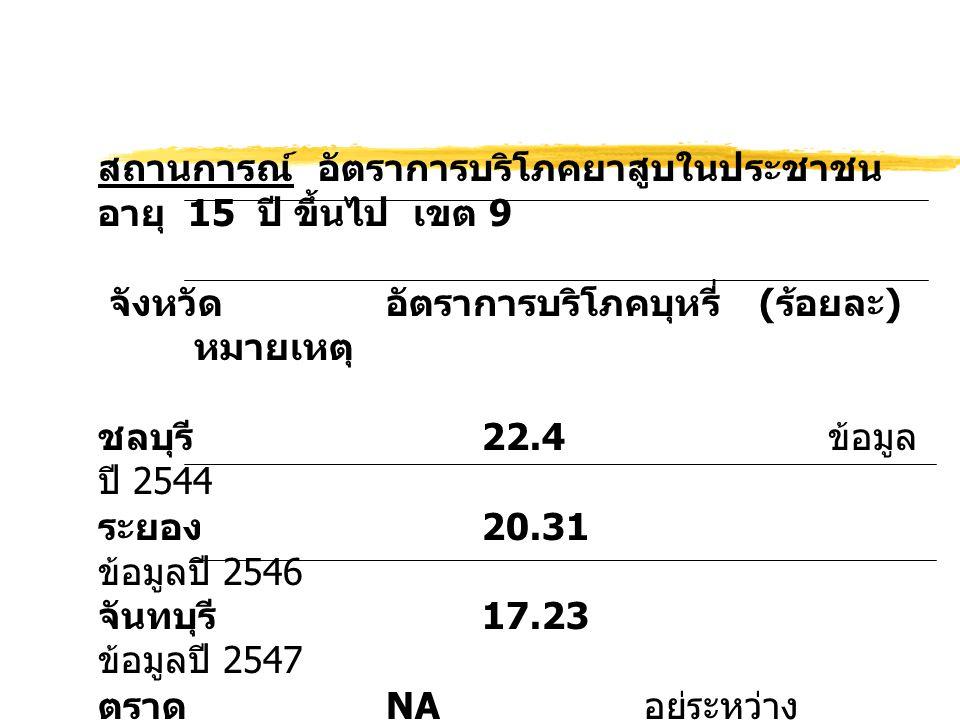 สถานการณ์ อัตราการบริโภคยาสูบในประชาชน อายุ 15 ปี ขึ้นไป เขต 9 จังหวัดอัตราการบริโภคบุหรี่ ( ร้อยละ ) หมายเหตุ ชลบุรี 22.4 ข้อมูล ปี 2544 ระยอง 20.31 ข้อมูลปี 2546 จันทบุรี 17.23 ข้อมูลปี 2547 ตราด NA อยู่ระหว่าง ดำเนินการ เฉลี่ย เขต 919.