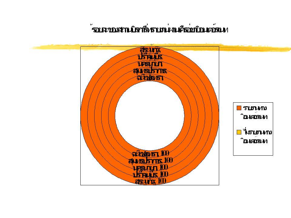 ยุทธศาสตร์ที่ 2 การปลุกพลังแผ่นดิน