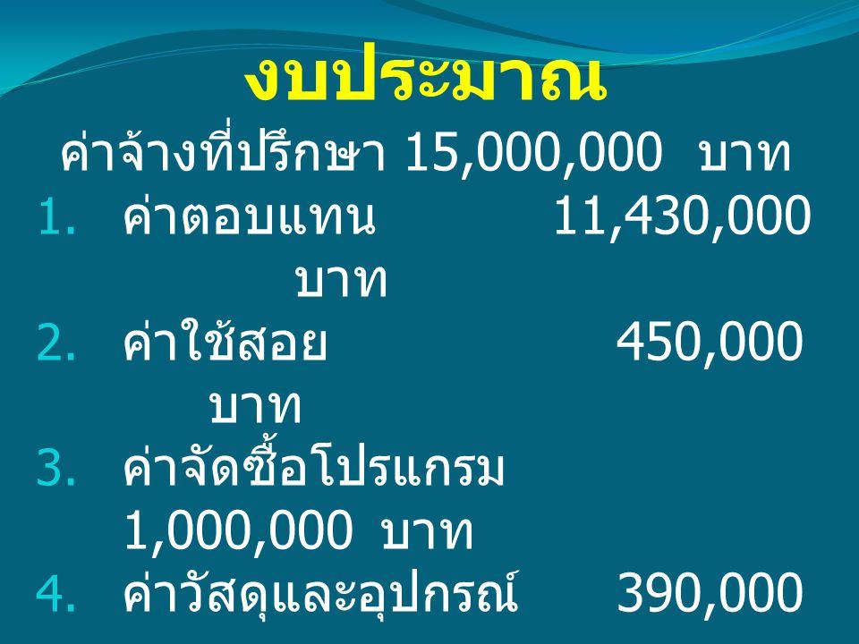 งบประมาณ ค่าจ้างที่ปรึกษา 15,000,000 บาท  ค่าตอบแทน 11,430,000 บาท  ค่าใช้สอย 450,000 บาท  ค่าจัดซื้อโปรแกรม 1,000,000 บาท  ค่าวัสดุและอุปกรณ์ 390,000 บาท  ค่าครุภัณฑ์ 750,000 บาท  ภาษีมูลค่าเพิ่ม 981,400 บาท
