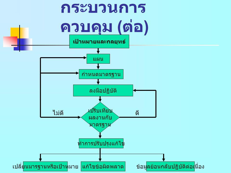 กระบวนการ ควบคุม ( ต่อ ) 2.3.การสุ่มตัวอย่าง งาน (Sampling) 2.4.