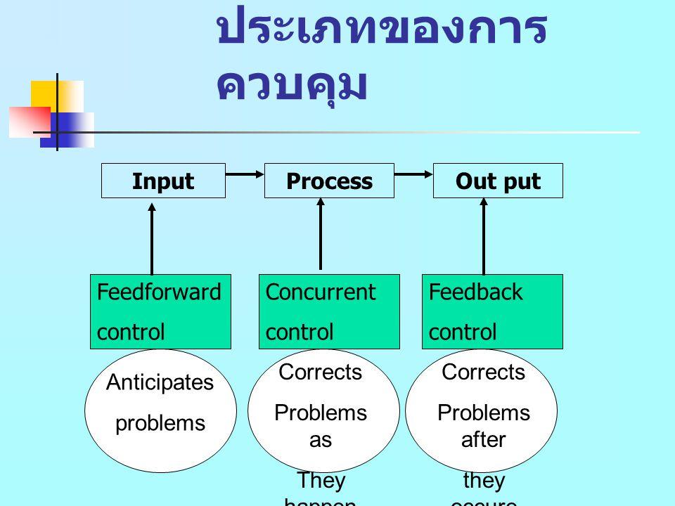 ประเภทของการ ควบคุม InputProcessOut put Feedforward control Concurrent control Feedback control Corrects Problems as They happen Corrects Problems after they occure Anticipates problems