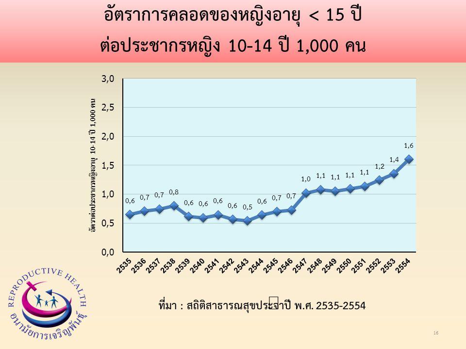 อัตราการคลอดของหญิงอายุ < 15 ปี ต่อประชากรหญิง 10-14 ปี 1,000 คน 16 ที่มา : สถิติสาธารณสุขประจำปี พ.ศ.