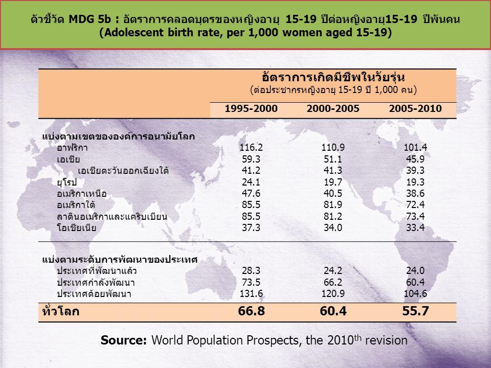 ตัวชี้วัด MDG 5b : อัตราการคลอดบุตรของหญิงอายุ 15-19 ปีต่อหญิงอายุ15-19 ปีพันคน (Adolescent birth rate, per 1,000 women aged 15-19) อัตราการเกิดมีชีพในวัยรุ่น (ต่อประชากรหญิงอายุ 15-19 ปี 1,000 คน) 1995-20002000-20052005-2010 แบ่งตามเขตขององค์การอนามัยโลก อาฟริกา เอเชีย เอเชียตะวันออกเฉียงใต้ ยุโรป อเมริกาเหนือ อเมริกาใต้ ลาตินอเมริกาและแคริบเบียน โอเชียเนีย 116.2 59.3 41.2 24.1 47.6 85.5 37.3 110.9 51.1 41.3 19.7 40.5 81.9 81.2 34.0 101.4 45.9 39.3 19.3 38.6 72.4 73.4 33.4 แบ่งตามระดับการพัฒนาของประเทศ ประเทศที่พัฒนาแล้ว ประเทศกำลังพัฒนา ประเทศด้อยพัฒนา 28.3 73.5 131.6 24.2 66.2 120.9 24.0 60.4 104.6 ทั่วโลก66.860.455.7 Source: World Population Prospects, the 2010 th revision