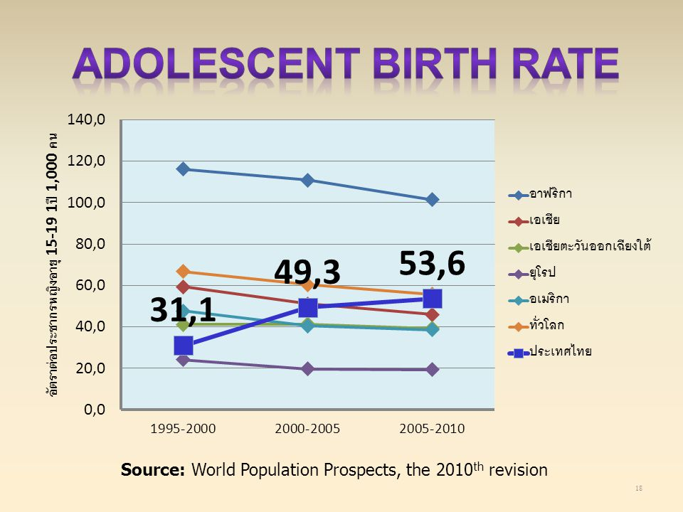 18 Source: World Population Prospects, the 2010 th revision