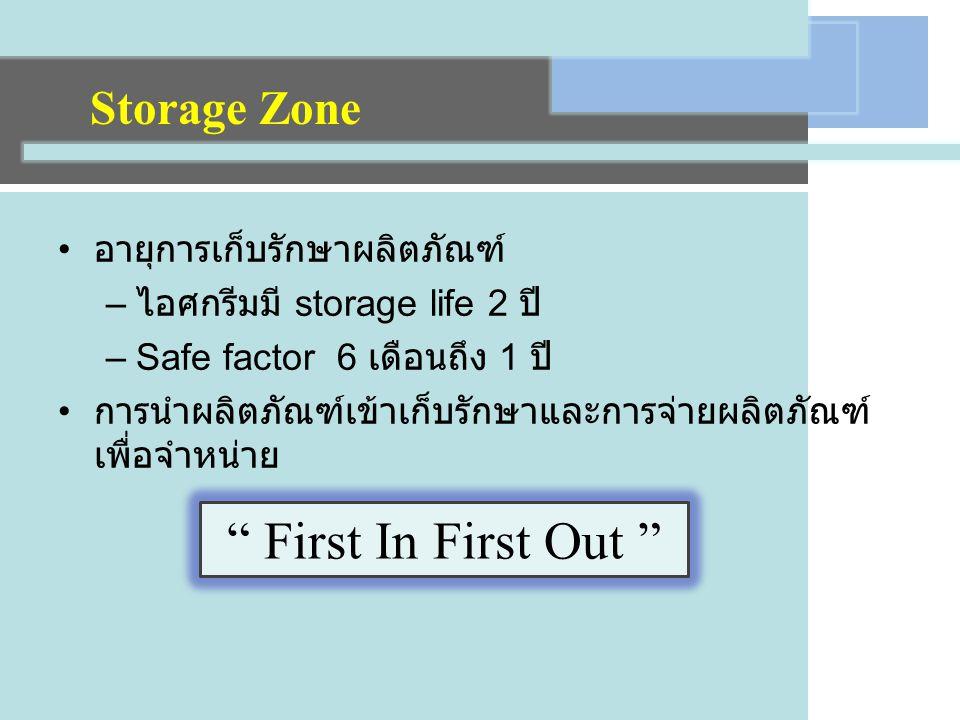 อายุการเก็บรักษาผลิตภัณฑ์ – ไอศกรีมมี storage life 2 ปี –Safe factor 6 เดือนถึง 1 ปี การนำผลิตภัณฑ์เข้าเก็บรักษาและการจ่ายผลิตภัณฑ์ เพื่อจำหน่าย First In First Out Storage Zone