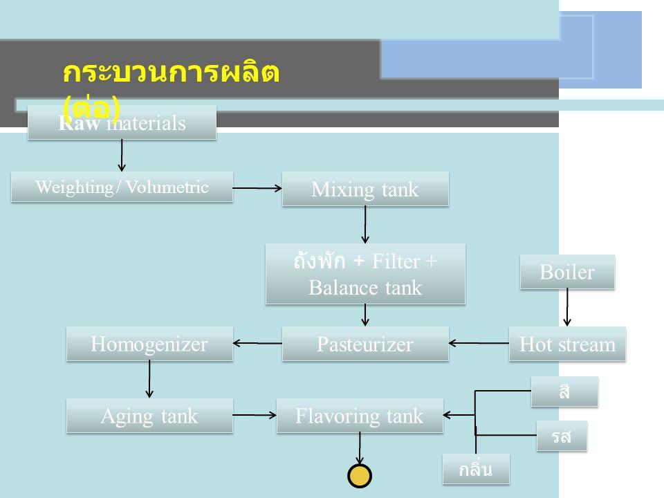 Weighting / Volumetric Raw materials Mixing tank Pasteurizer Hot stream Boiler ถังพัก + Filter + Balance tank Homogenizer Aging tank Flavoring tank รส สี กลิ่น กระบวนการผลิต ( ต่อ )