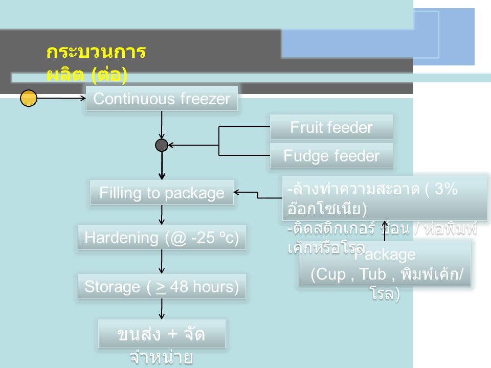 Continuous freezer Filling to package Fruit feeder Fudge feeder Hardening (@ -25 o c) Storage ( > 48 hours) Storage ( > 48 hours) ขนส่ง + จัด จำหน่าย