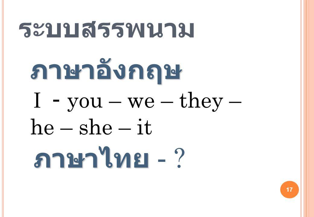 17 ระบบสรรพนาม ภาษาอังกฤษ I - you – we – they – he – she – it ภาษาไทย ภาษาไทย - ?