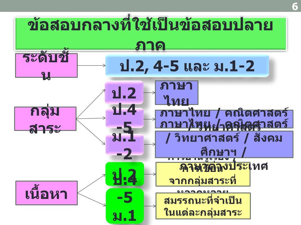 ข้อสอบกลางที่ใช้เป็นข้อสอบปลาย ภาค 6 ระดับชั้ น กลุ่ม สาระ เนื้อหา ป.2, 4-5 และ ม.1-2 ป.2 ป.4 -5 ภาษา ไทย ภาษาไทย / คณิตศาสตร์ / วิทยาศาสตร์ ป.2 ป.4 -