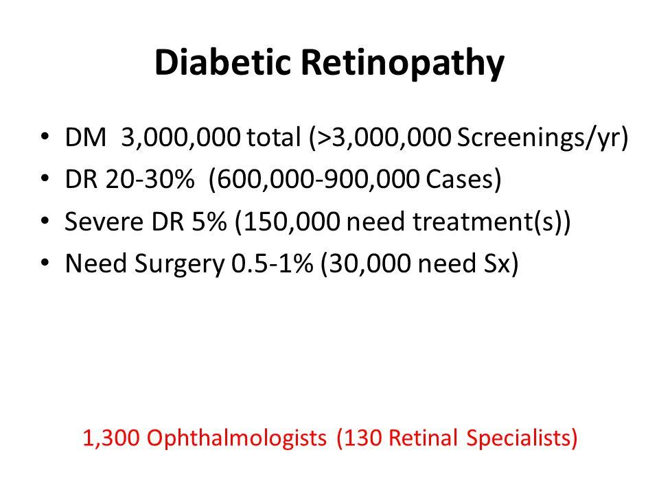 1983 1987 1994 2008 Blindness Prevalence 1.14% 0.58% 0.31% 0.59% Cataract 47.3% 71.3% 74.7% 51.6% Surgical Backlog 270,000 220,000 134,000 98,336 Jenchitr W et al 2007 Thai Journal of Public Health Ophthalmology Thailand National Eye Survey 1st 2nd 3rd 4th Vision 2020 Goal : Blindness Prevalence 0.59%  0.50%
