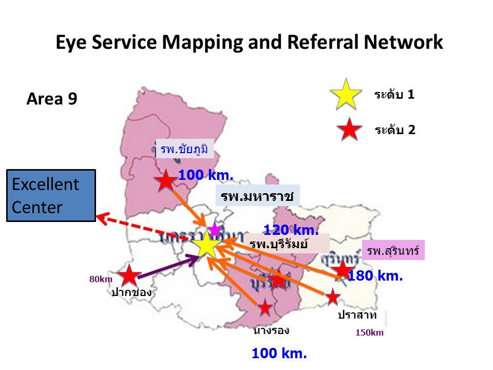 รพ.มหาราช รพ.บุรีรัมย์ รพ.สุรินทร์ รพ.ชัยภูมิ 100 km. 120 km. 180 km. 31 Eye Service Mapping and Referral Network ระดับ 1 ระดับ 2 ปากช่อง นางรอง ปราสา