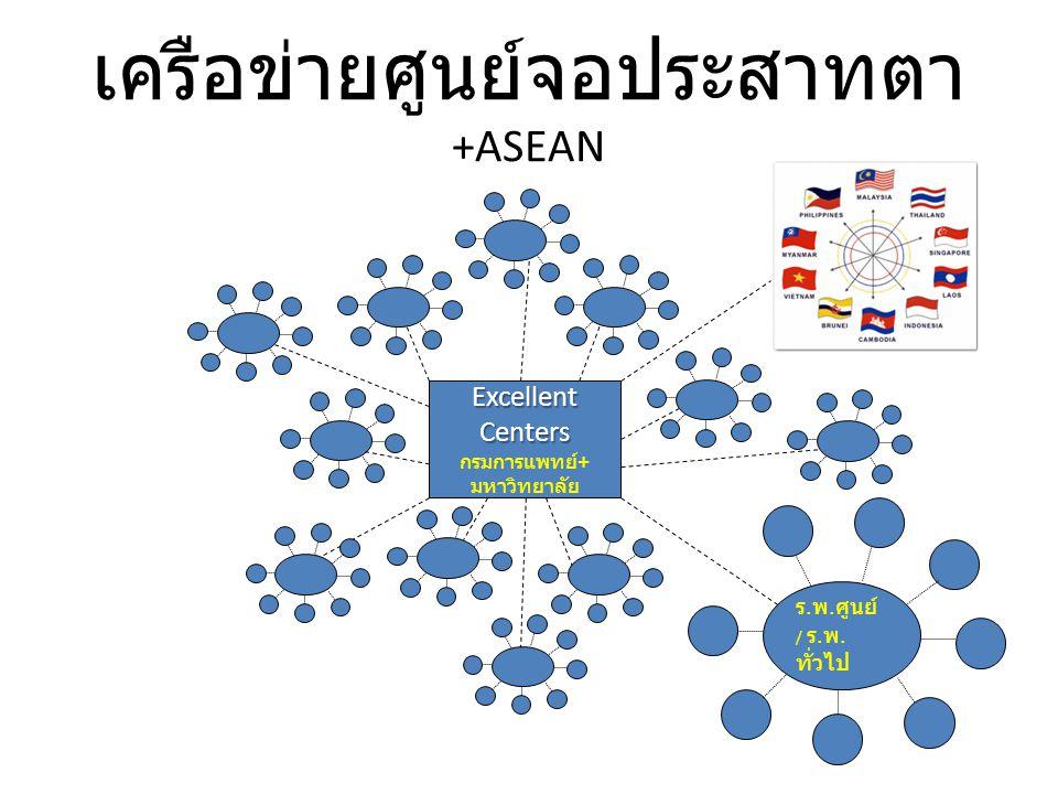 เครือข่ายศูนย์จอประสาทตา +ASEAN Excellent Centers กรมการแพทย์ + มหาวิทยาลัย ร. พ. ศูนย์ / ร. พ. ทั่วไป