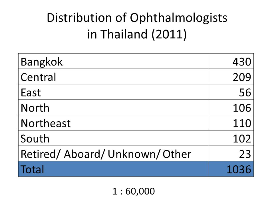 Distribution of Ophthalmologists in Thailand (2011) Bangkok430 Central209 East56 North106 Northeast110 South102 Retired/ Aboard/ Unknown/ Other23 Total1036 1 : 60,000