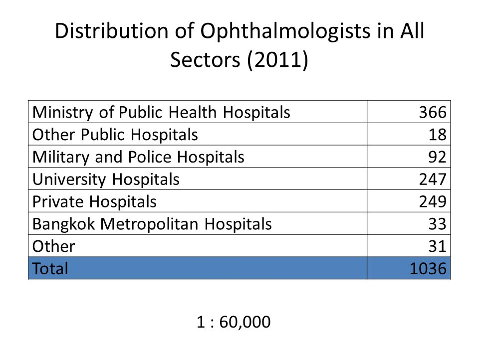 Distribution of Ophthalmologists in All Sectors (2011) Ministry of Public Health Hospitals366 Other Public Hospitals18 Military and Police Hospitals92 University Hospitals247 Private Hospitals249 Bangkok Metropolitan Hospitals33 Other31 Total1036 1 : 60,000