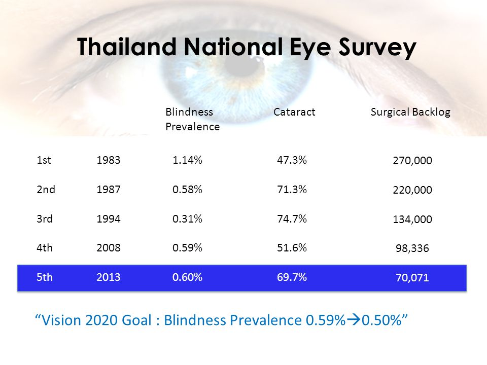1983 1987 1994 2008 2013 Blindness Prevalence 1.14% 0.58% 0.31% 0.59% 0.60% Cataract 47.3% 71.3% 74.7% 51.6% 69.7% Surgical Backlog 270,000 220,000 134,000 98,336 70,071 Thailand National Eye Survey 1st 2nd 3rd 4th 5th Vision 2020 Goal : Blindness Prevalence 0.59%  0.50%
