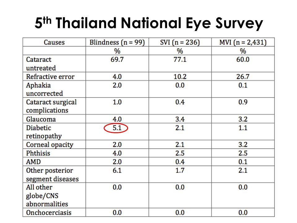 DR Risk Factors The duration of diabetes is probably the strongest predictor for development and progression of retinopathy Among younger-onset patients with diabetes in the WESDR – The prevalence of any retinopathy was 8% at 3 years, 25% at 5 years, 60% at 10 years, and 80% at 15 years.