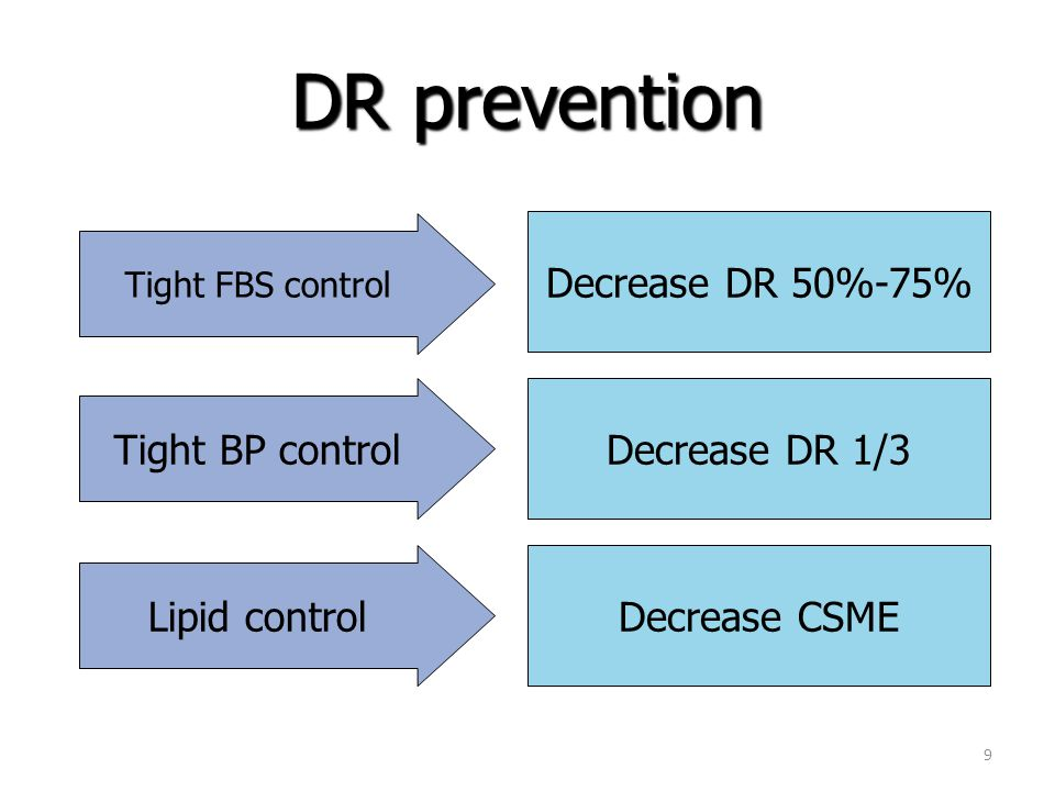 DR Control : Key Success Factors Health Education DM, HT, Lipid Control Effective DR Screening (Early Detection) – Fundus Camera – Ophthalmologist Substitutes : Nurse, Technician – Integration of PHC-PEC Effective Treatments – Laser, Anti-VEGF, VR Surgery – Retinal Centers Risk of blindness in PDR reduced by 95 percent with timely treatment and appropriate follow-up care