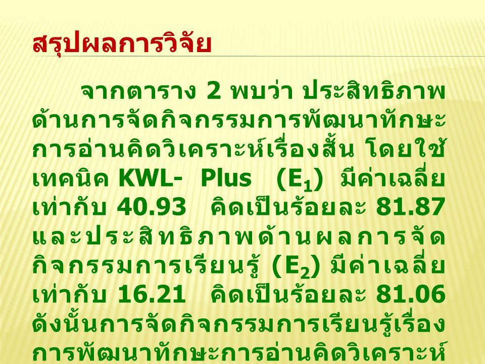 สรุปผลการวิจัย จากตาราง 2 พบว่า ประสิทธิภาพ ด้านการจัดกิจกรรมการพัฒนาทักษะ การอ่านคิดวิเคราะห์เรื่องสั้น โดยใช้ เทคนิค KWL- Plus (E 1 ) มีค่าเฉลี่ย เท่ากับ 40.93 คิดเป็นร้อยละ 81.87 และประสิทธิภาพด้านผลการจัด กิจกรรมการเรียนรู้ (E 2 ) มีค่าเฉลี่ย เท่ากับ 16.21 คิดเป็นร้อยละ 81.06 ดังนั้นการจัดกิจกรรมการเรียนรู้เรื่อง การพัฒนาทักษะการอ่านคิดวิเคราะห์ เรื่องสั้น โดยใช้เทคนิค KWL- Plus สำหรับนักศึกษาประกาศนียบัตร วิชาชีพชั้นปีที่ 2 มีประสิทธิภาพ (E 1 / E 2 ) เท่ากับ 81.87/81.06 ซึ่งสูงกว่า เกณฑ์ที่ตั้งไว้