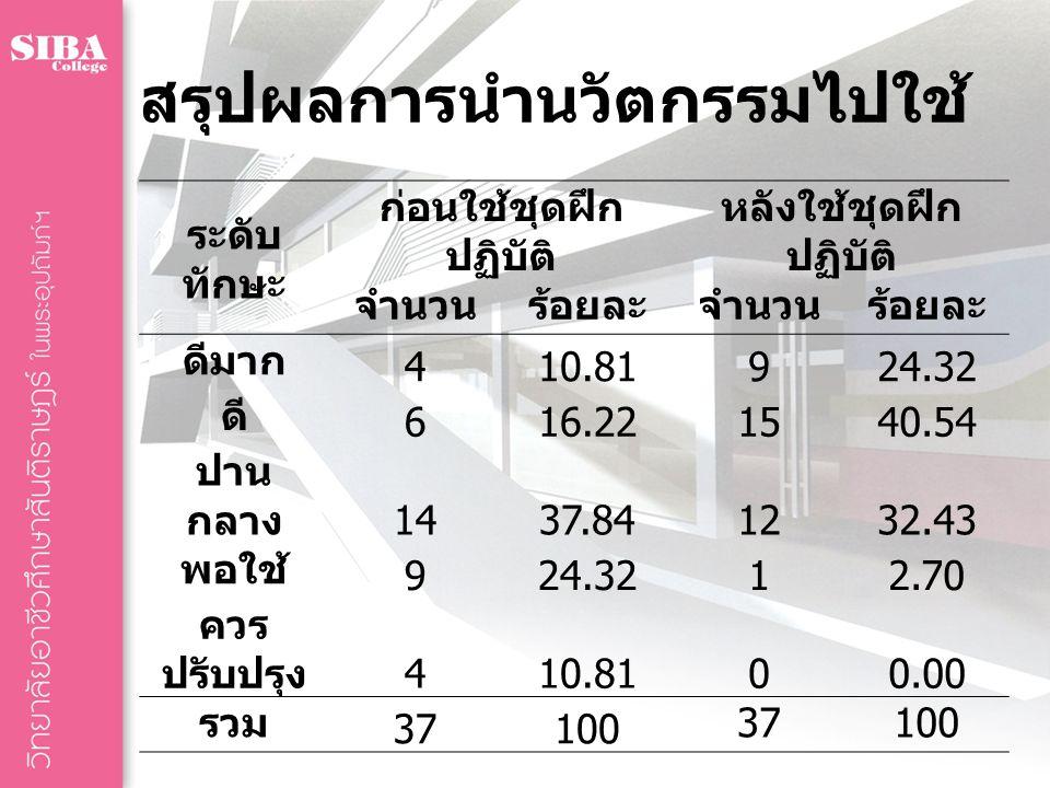 สรุปผลการนำนวัตกรรมไปใช้ ระดับ ทักษะ ก่อนใช้ชุดฝึก ปฏิบัติ หลังใช้ชุดฝึก ปฏิบัติ จำนวนร้อยละจำนวนร้อยละ ดีมาก 410.81924.32 ดี 616.221540.54 ปาน กลาง 1