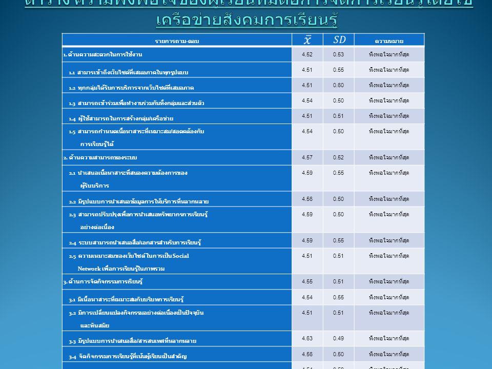 จำนว น ผู้เรีย น คะแน นเต็ม เกณฑ์ ร้อยละ 75 ค่าเฉลี่ย กลุ่มเป้าห มาย ส่วน เบี่ยงเบ น มาตรฐ าน t 363022.5024.731.95 7.3 2