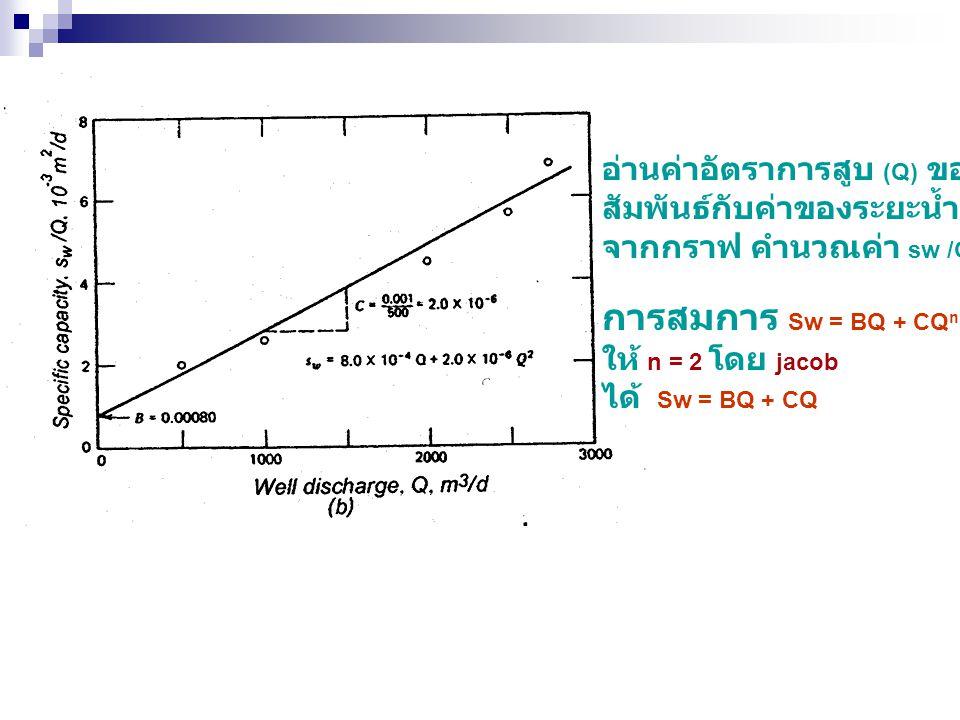 อ่านค่าอัตราการสูบ (Q) ของแต่ขั้นที่ สัมพันธ์กับค่าของระยะน้ำลด (sw) จากกราฟ คำนวณค่า sw /Q การสมการ Sw = BQ + CQ n ให้ n = 2 โดย jacob ได้ Sw = BQ +
