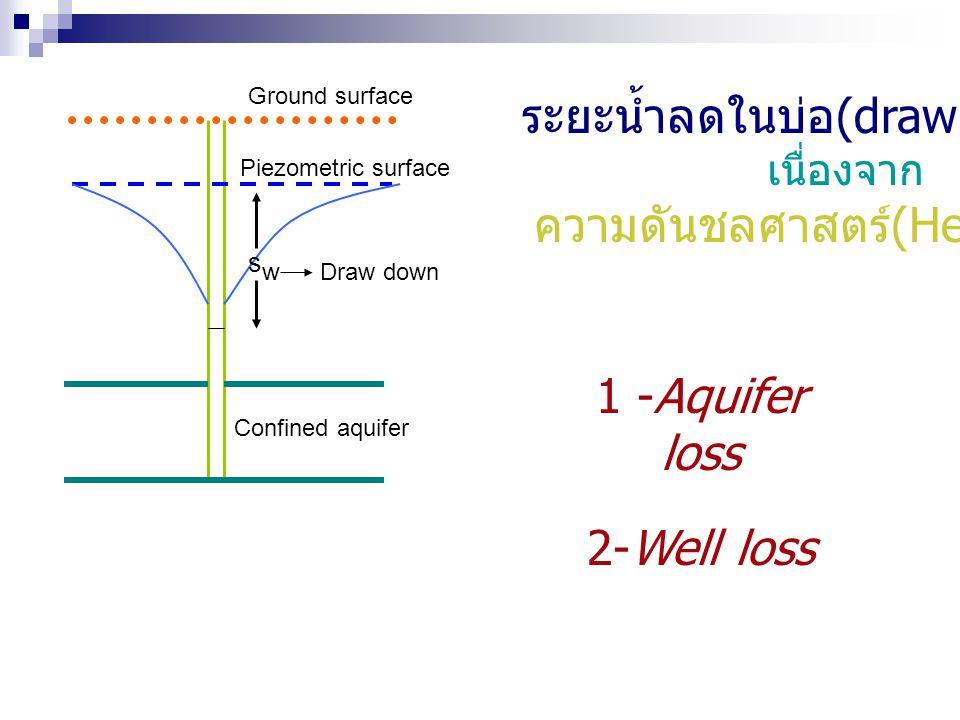 swsw Draw down Confined aquifer Piezometric surface Ground surface ระยะน้ำลดในบ่อ (draw down) เนื่องจาก ความดันชลศาสตร์ (Head loss) 1 -Aquifer loss 2-