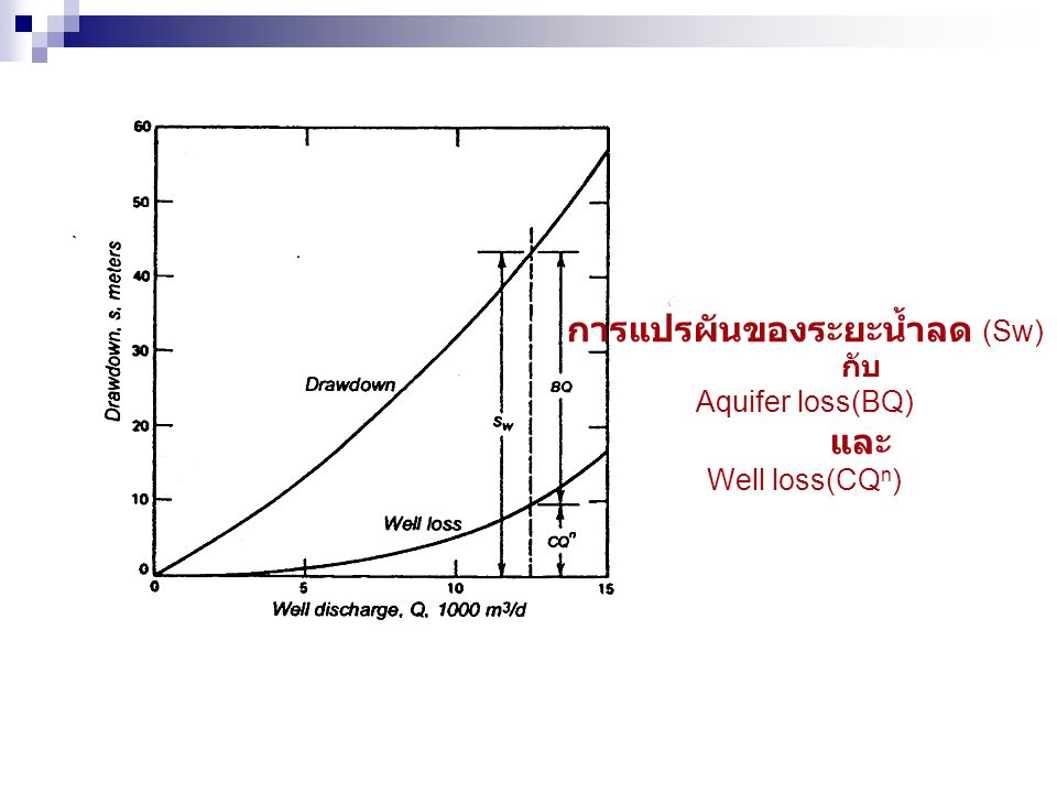 การแปรผันของระยะน้ำลด (Sw) กับ Aquifer loss(BQ) และ Well loss(CQ n )