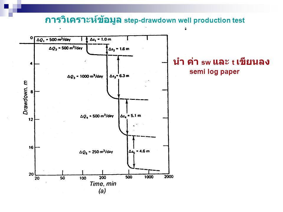 อ่านค่าอัตราการสูบ (Q) ของแต่ขั้นที่ สัมพันธ์กับค่าของระยะน้ำลด (sw) จากกราฟ คำนวณค่า sw /Q การสมการ Sw = BQ + CQ n ให้ n = 2 โดย jacob ได้ Sw = BQ + CQ