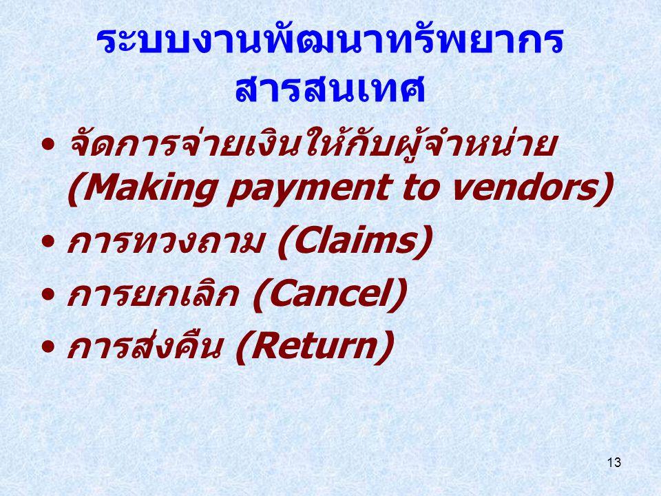 12 ระบบงานพัฒนาทรัพยากร สารสนเทศ ตรวจสอบและคัดเลือกตัวแทน จำหน่าย (Verification and Vendor selection) จัดทำใบสั่งซื้อ (Creating the order) การสั่งซื้อ