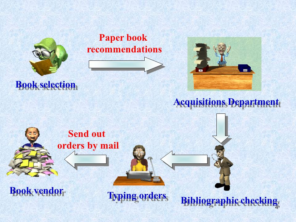 4 Book selection Paper book recommendations Acquisitions Department Bibliographic checking Send out orders by mail Book vendor Typing orders