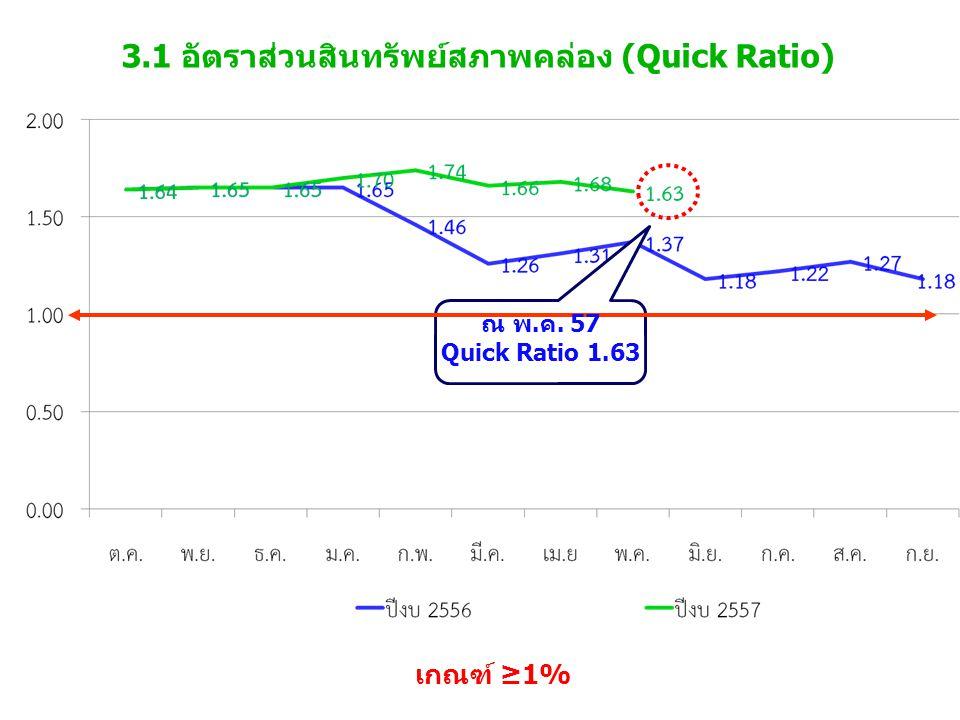 3.1 อัตราส่วนสินทรัพย์สภาพคล่อง (Quick Ratio) เกณฑ์ ≥1% ณ พ.ค. 57 Quick Ratio 1.63