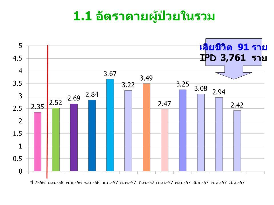 1.1 อัตราตายผู้ป่วยในรวม เสียชีวิต 91 ราย IPD 3,761 ราย