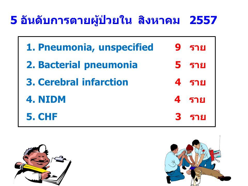 5 อันดับการตายผู้ป่วยใน สิงหาคม 2557 1. Pneumonia, unspecified 9 ราย 2.