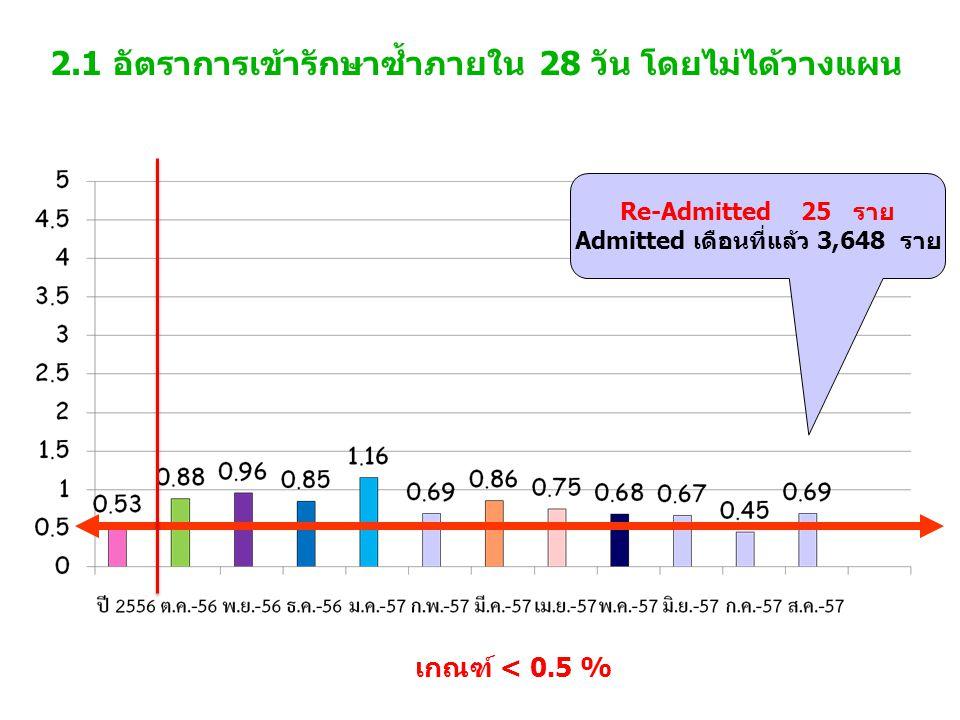 2.1 อัตราการเข้ารักษาซ้ำภายใน 28 วัน โดยไม่ได้วางแผน เกณฑ์ < 0.5 % Re-Admitted 25 ราย Admitted เดือนที่แล้ว 3,648 ราย
