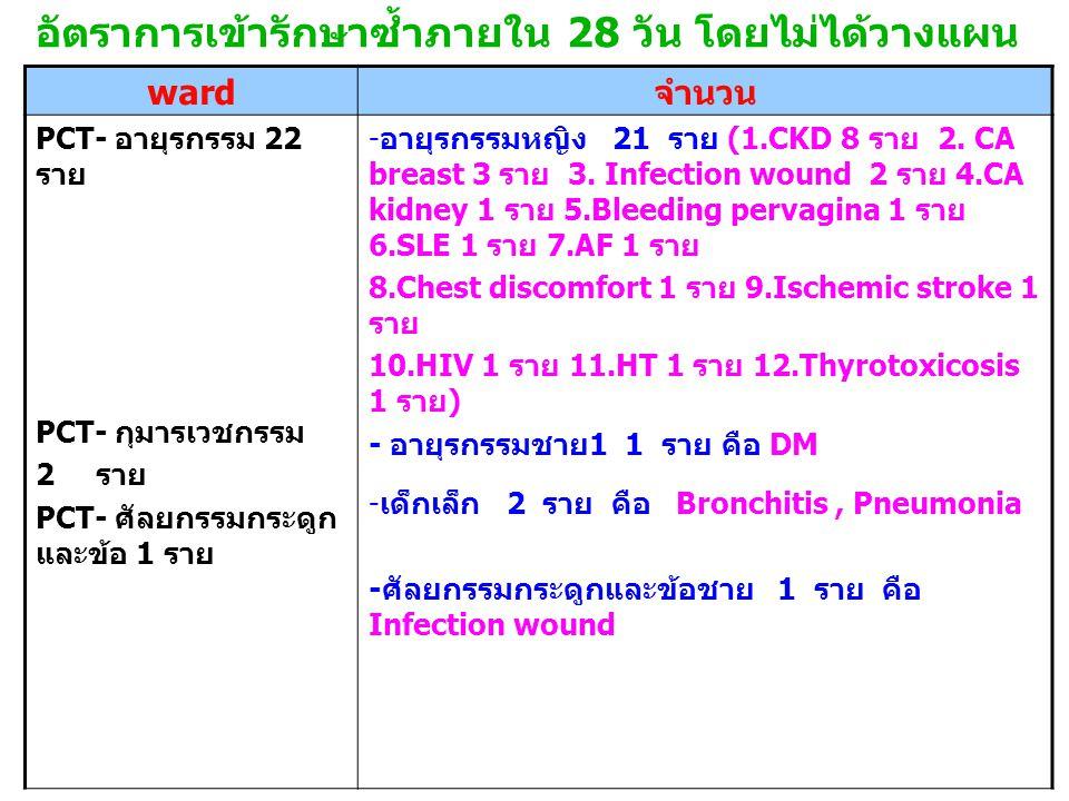 อัตราการเข้ารักษาซ้ำภายใน 28 วัน โดยไม่ได้วางแผน ward จำนวน PCT- อายุรกรรม 22 ราย PCT- กุมารเวชกรรม 2 ราย PCT- ศัลยกรรมกระดูก และข้อ 1 ราย - อายุรกรรมหญิง 21 ราย (1.CKD 8 ราย 2.