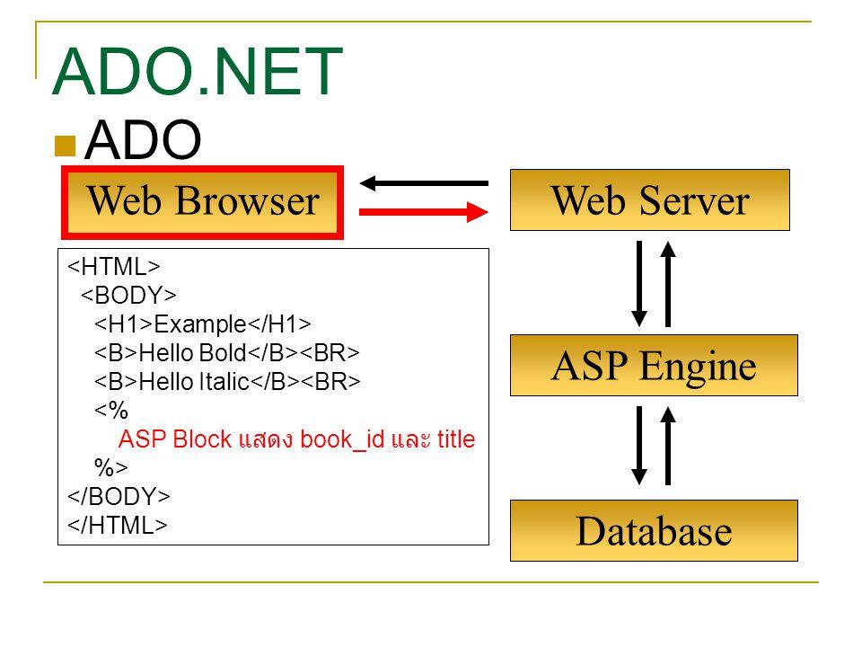 ASP Engine Web Browser Web Server Example Hello Bold Hello Italic <% ASP Block แสดง book_id และ title %> Database ADO ADO.NET