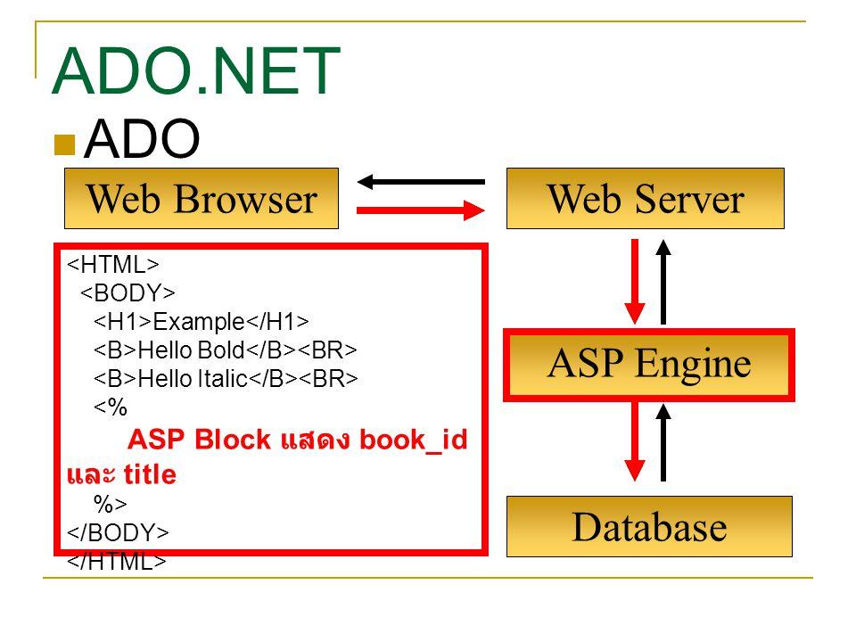 ASP Engine Web BrowserWeb Server Example Hello Bold Hello Italic <% ASP Block แสดง book_id และ title %> Database ADO ADO.NET