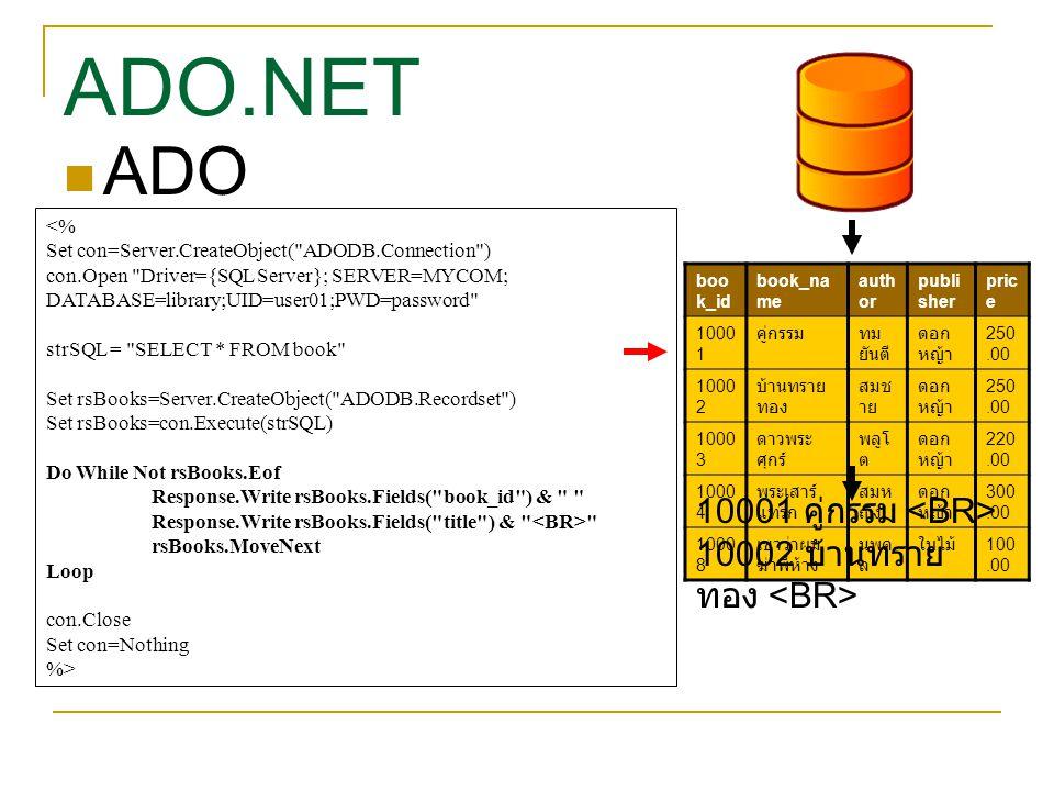<% Set con=Server.CreateObject( ADODB.Connection ) con.Open Driver={SQL Server}; SERVER=MYCOM; DATABASE=library;UID=user01;PWD=password strSQL = SELECT * FROM book Set rsBooks=Server.CreateObject( ADODB.Recordset ) Set rsBooks=con.Execute(strSQL) Do While Not rsBooks.Eof Response.Write rsBooks.Fields( book_id ) & Response.Write rsBooks.Fields( title ) & rsBooks.MoveNext Loop con.Close Set con=Nothing %> boo k_id book_na me auth or publi sher pric e 1000 1 คู่กรรมทม ยันตี ดอก หญ้า 250.00 1000 2 บ้านทราย ทอง สมช าย ดอก หญ้า 250.00 1000 3 ดาวพระ ศุกร์ พลูโ ต ดอก หญ้า 220.00 1000 4 พระเสาร์ แทรก สมห ญิง ดอก หญ้า 300.00 1000 8 เขาว่าผม ฆ่าพี่ห้าง นพด ล ใบไม้ 100.00 10001 คู่กรรม 10002 บ้านทราย ทอง ADO ADO.NET