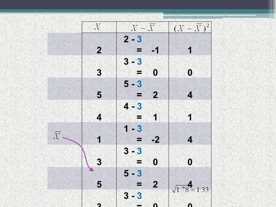 2 2 - 3 =1 3 3 - 3 =00 5 5 - 3 =24 4 4 - 3 =11 1 1 - 3 =-24 3 3 - 3 =00 5 5 - 3 =24 3 3 - 3 =00 2 2 - 3 =1 2 2 - 3 =1 Sum = 30 Sum = 16 N = 10 N-1 = 9 MEAN = 3.0 Var = 1.78 SD =