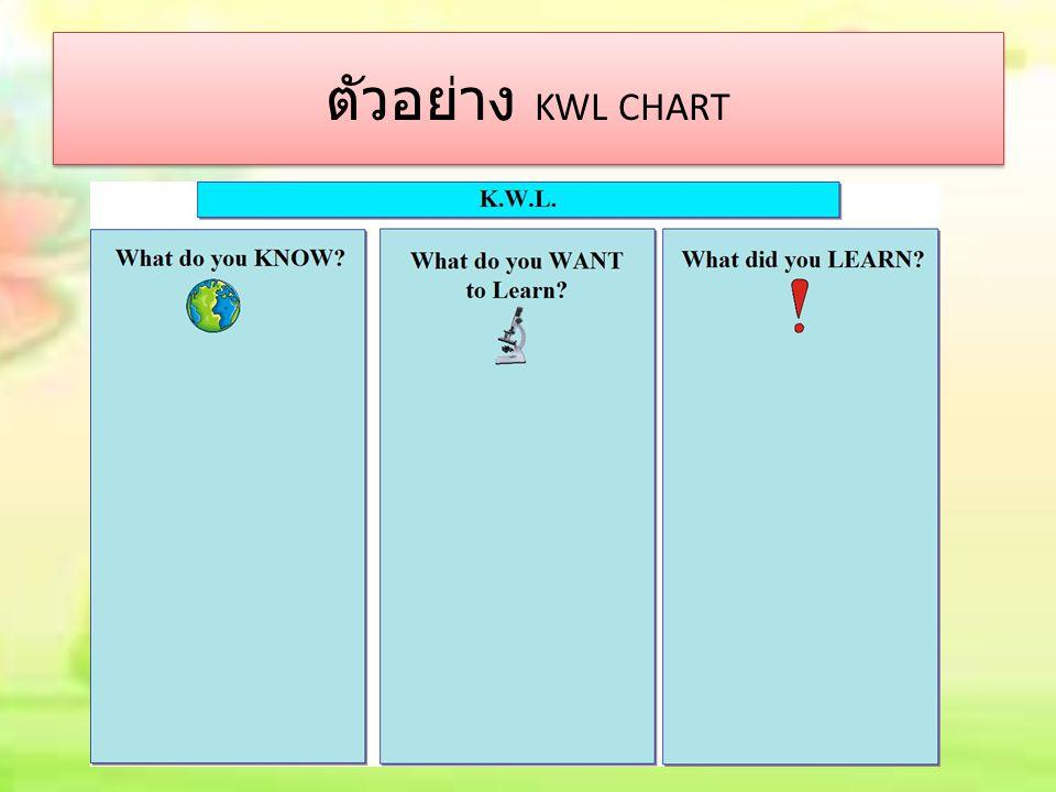 ตัวอย่าง KWL CHART