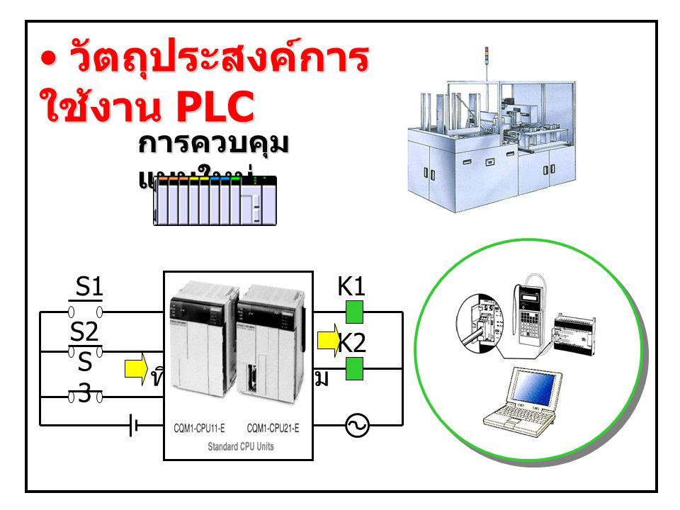 การควบคุม แบบใหม่ S1 S2 S3S3 K1 K2 วัตถุประสงค์การ ใช้งาน PLC วัตถุประสงค์การ ใช้งาน PLC สร้างเงื่อนไข ที่ต้องการควบคุม PLC